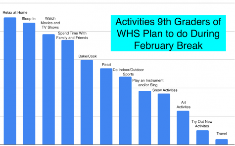 WHS freshman and faculty make the most of this unique February Break