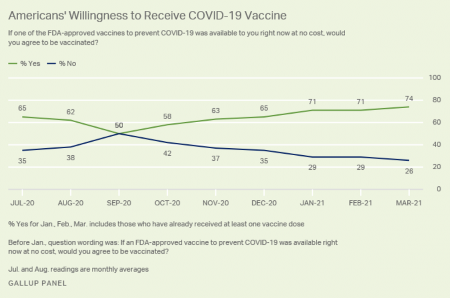 Graph of Americans willingness to receive the COVID vaccine